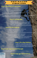THE SALES PROCESS_POSTER